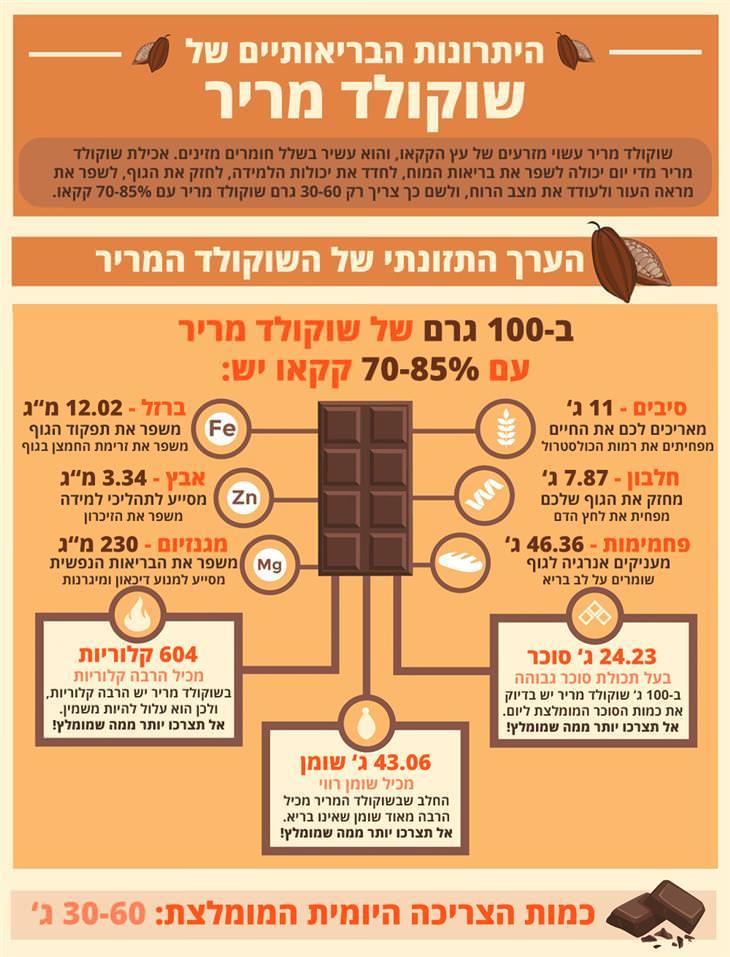 יתרונות בריאותיים של שוקולד מריר: הערך התזונתי של שוקולד מריר