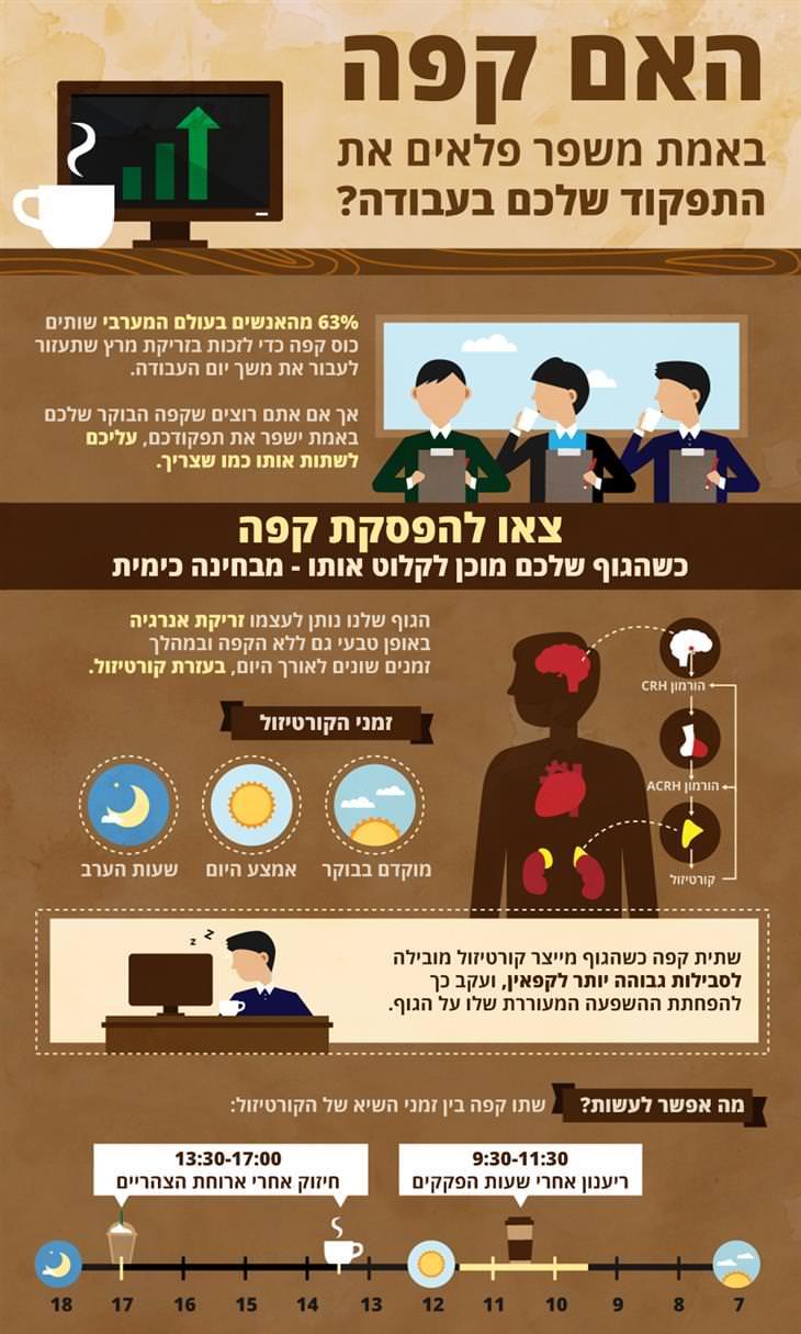 האם קפה באמת משפר את התפקוד בעבודה: צאו להפסקת קפה כשהגוף שלכם מוכן לקלוט אותו - מבחינה כימית