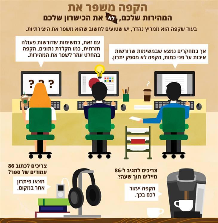 האם קפה באמת משפר את התפקוד בעבודה: הקפה משפר את המהירות שלכם, לא את הכישרון שלכם