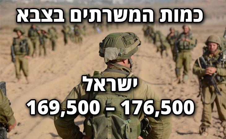 השוואה בין הכוח הצבאי של ישראל ואיראן