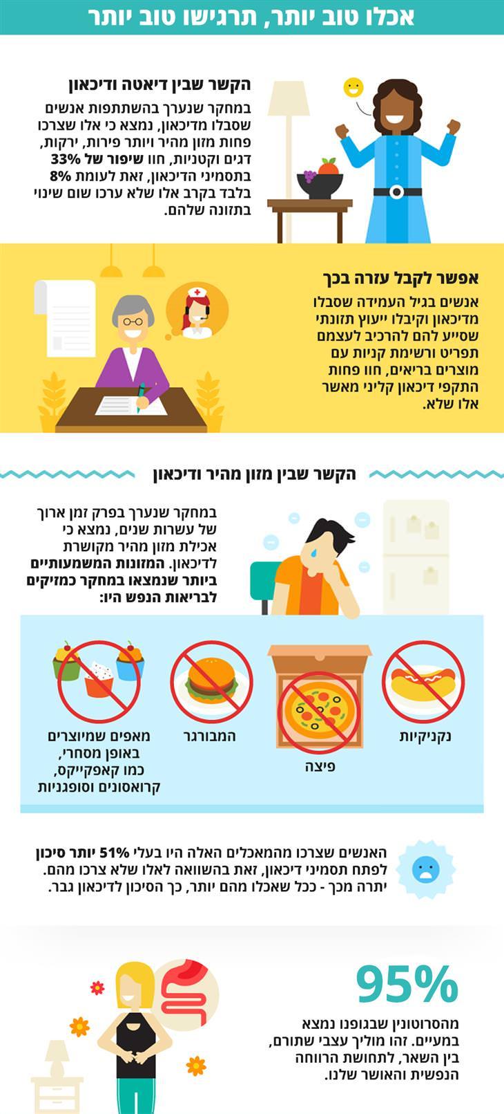 מדריך התזונה המלא לשמירה על נפש בריאה: אכלו טוב יותר, תרגישו טוב יותר