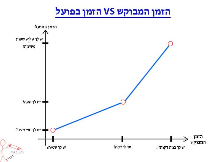גרפים מצחיקים: זמן מבוקש מול זמן בפועל