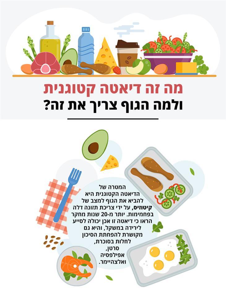 דיאטה קטוגנית: מה זה דיאטה קטוגנית ולמה הגוף צריך את זה?