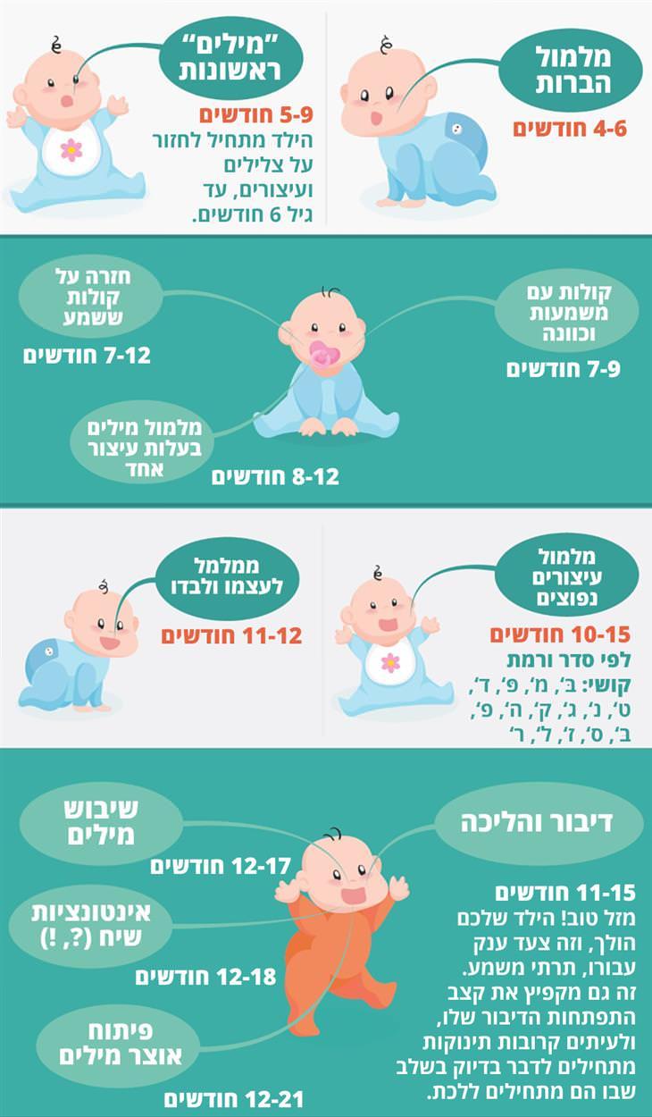 מתי תינוק מדבר