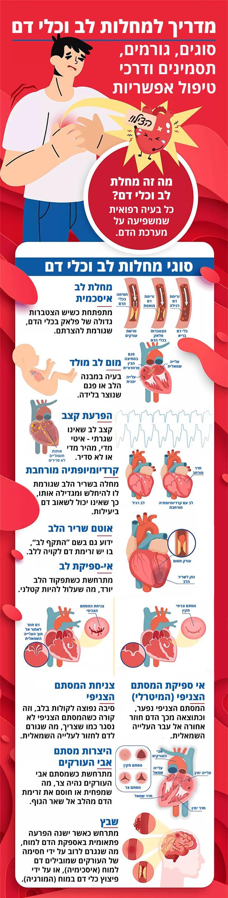 מחלות לב וכלי דם: סוגי מחלות לב וכלי דם