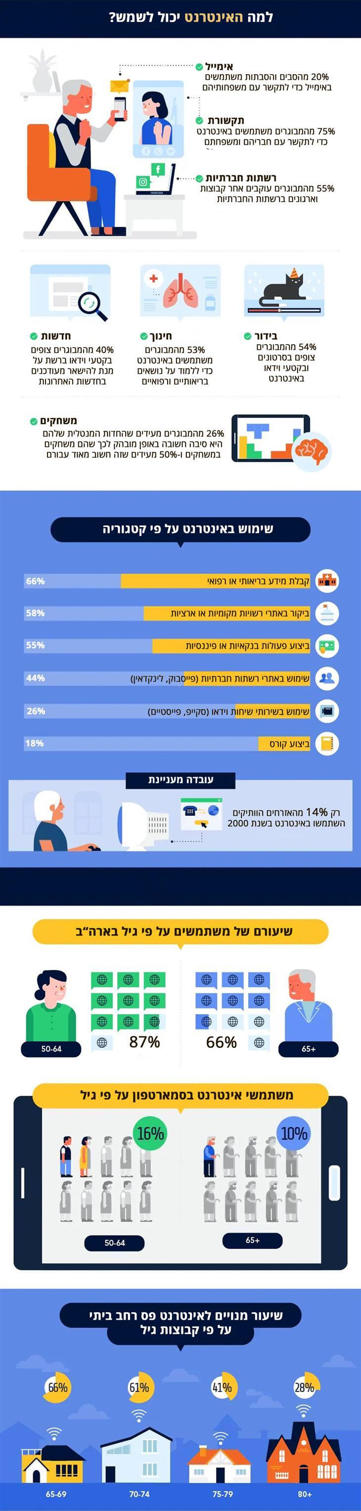 מדריך אינפוגרפי: נתונים על שימוש מבוגרים ברשת האינטרנט