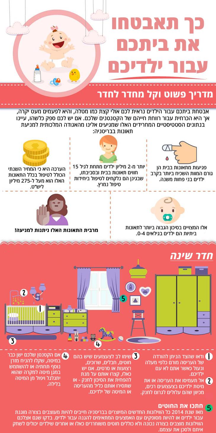 מדריך לאבטחת הבית עבור ילדים: