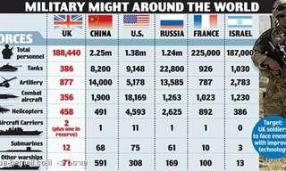 ישראל בין 6 הצבאות החזקים בעולם