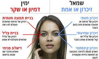 איך העיניים משקפות דברי שקר ואמת