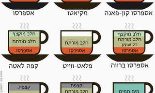 מקרא קפה - לדעת מה מזמינים!