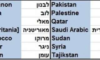 מכירים טוב את המזרח התיכון?