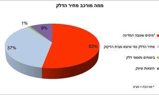 מורידים את הכפפות ויוצאים למאבק במחיר הדלק בישראל!