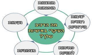 בחן את עצמך: מה הרכיב המשמעותי באישיותך לפי מודל 5 התכונות הגדולות?
