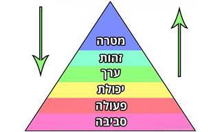 איך לבצע החלטות בהשראת הפירמידה של דילטס
