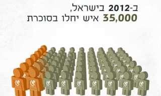 מחלת הסוכרת בישראל